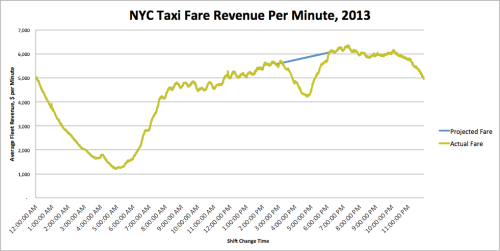 How to Fix NYC's No-Cabs-At-4PM Problem