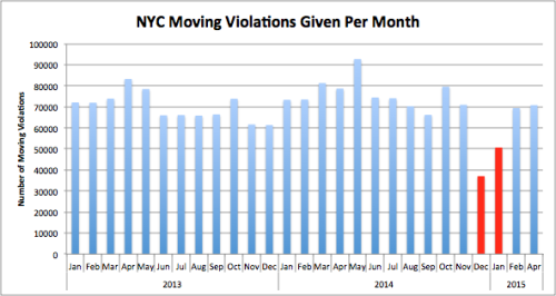 NYPD Slowdown Most Pronounced in Precinct of Eric Garner's Death
