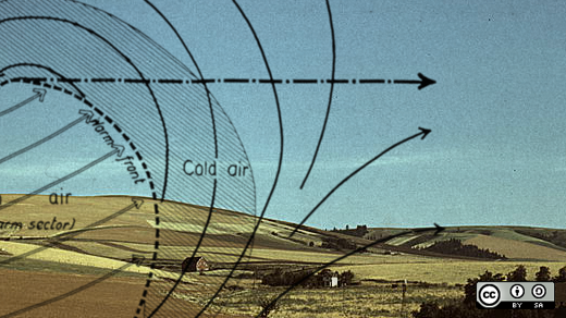 Open source and open data's role in modern meteorology