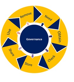 What we learnt at the First #OpenDefra Data Governance workshop