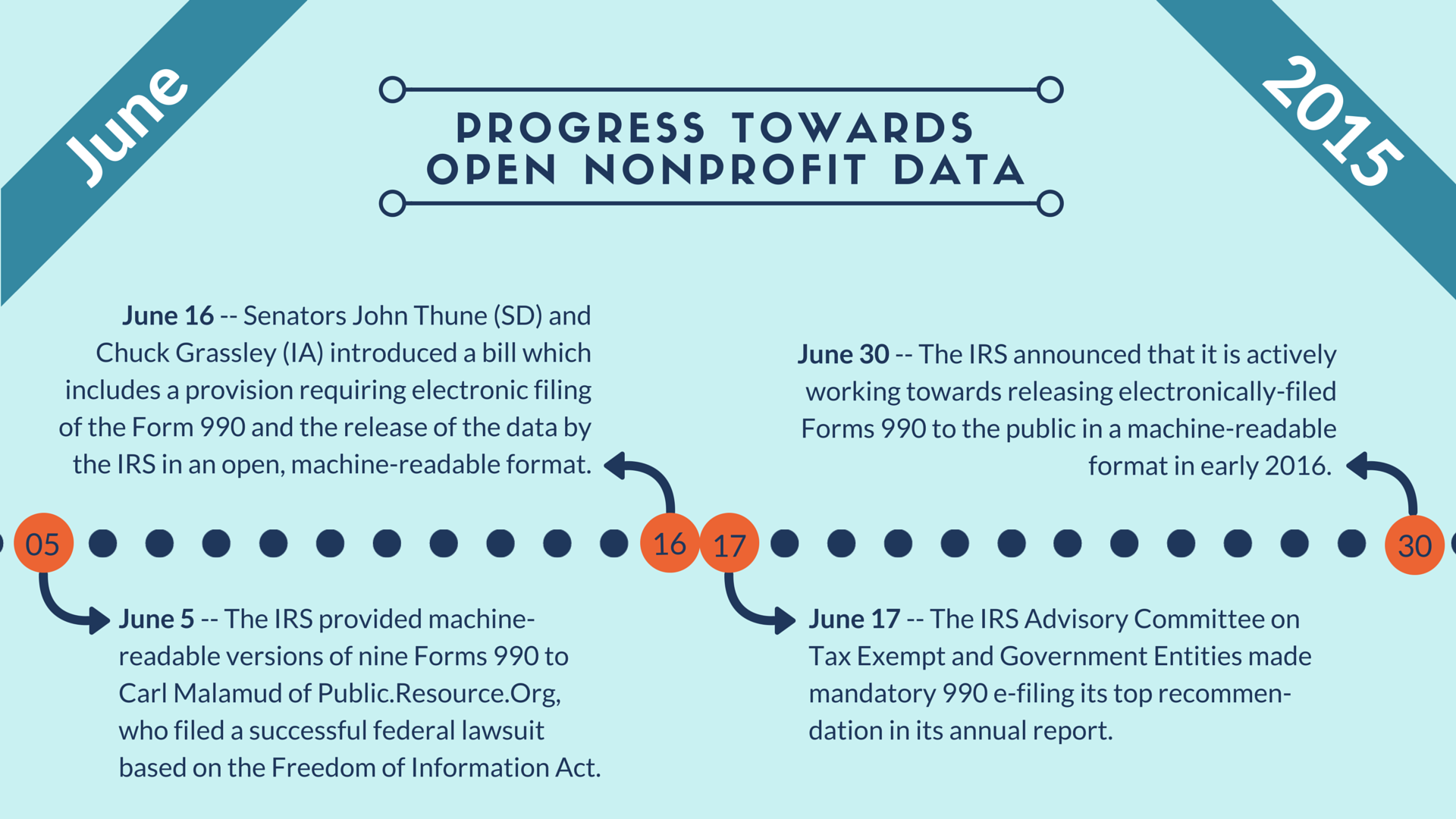 In the Fight for Open Nonprofit Data, Everything Changed in June
