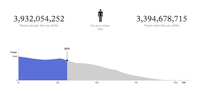 On World Population Day, I'm older than 54% of the world's population. What about you?