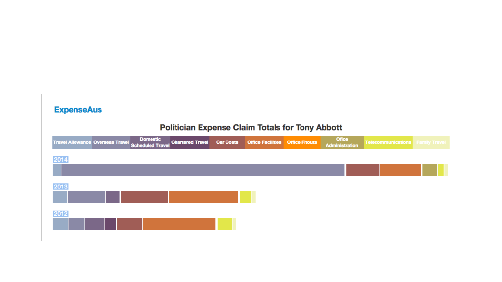 Entitlements/Expenses data online, searchable and graphed