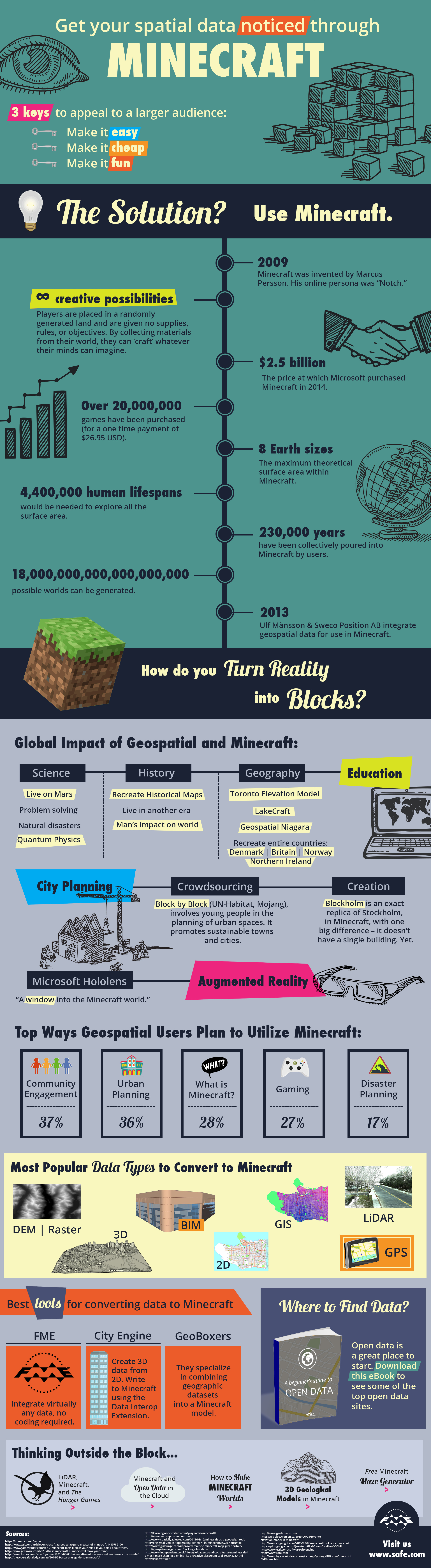 Minecraft and Geospatial: Get Your Data Noticed (Infographic)