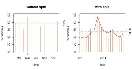 Gathering German newspaper data with the rzeit package
