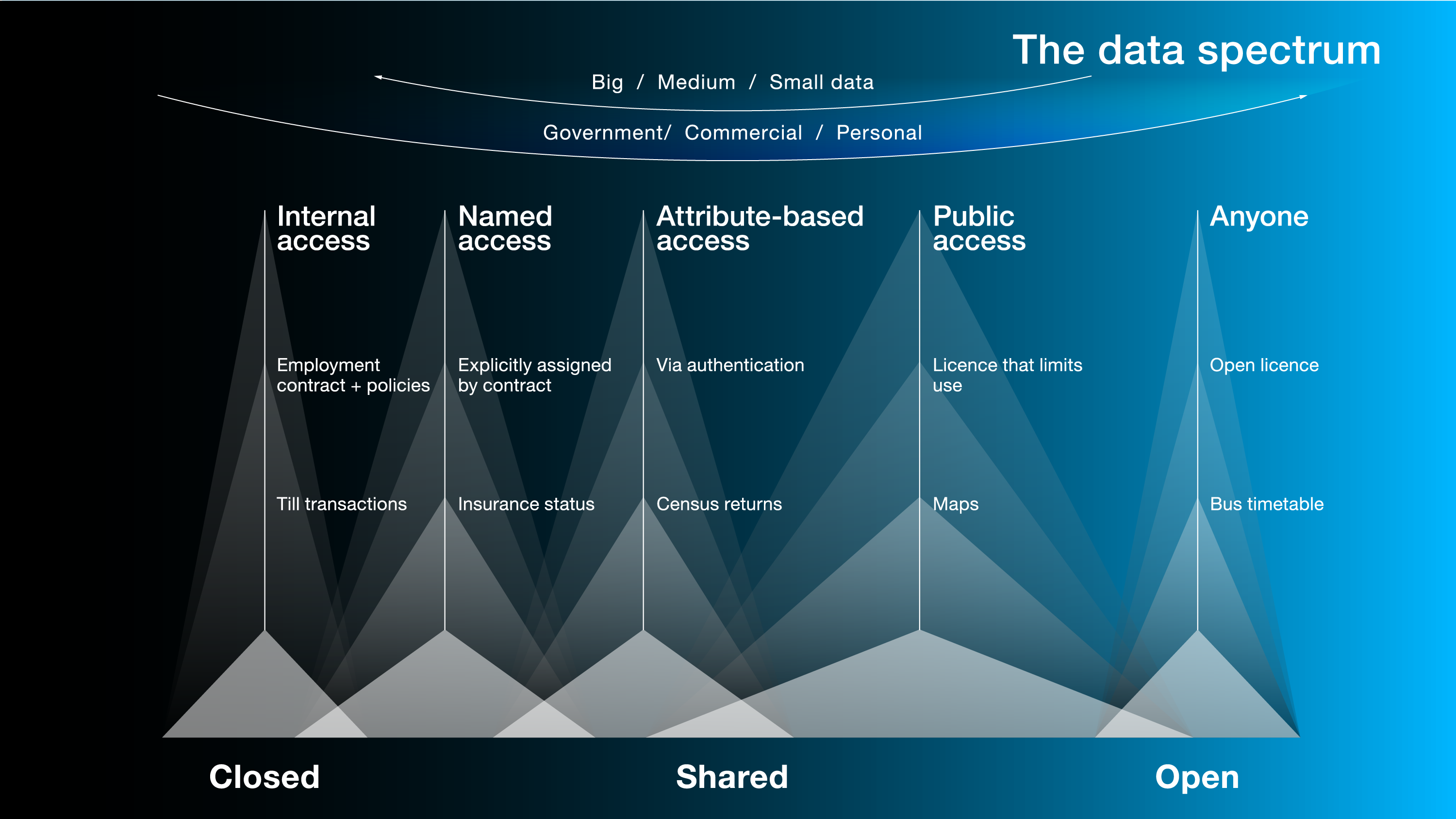 Closed, shared, open data: what's in a name?
