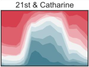 Visualizing Indego bike share usage patterns in Philadelphia (Part 2)