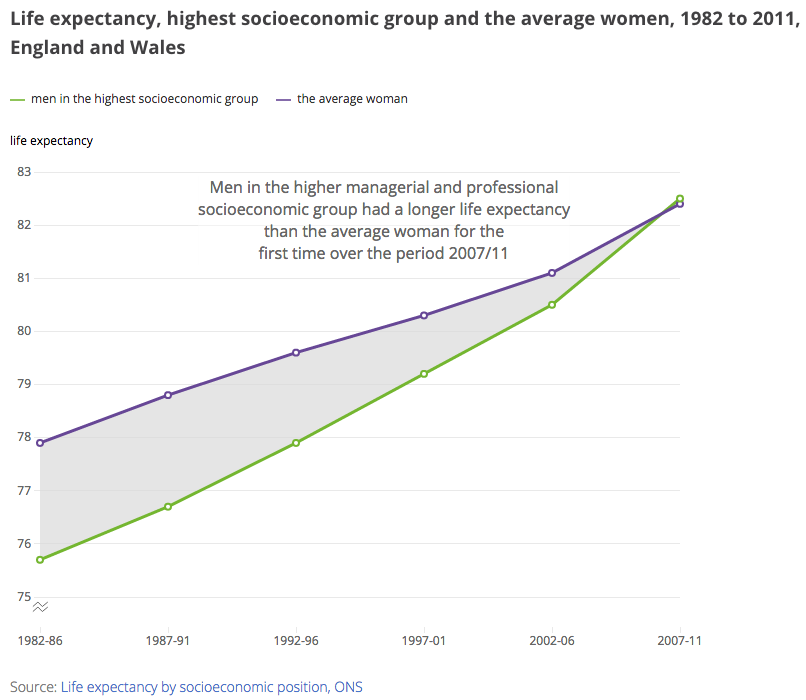 Most affluent man now outlives the average woman for the first time