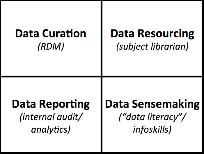 """Idle Thoughts on """"Data Literacy"""" in the Library…"""