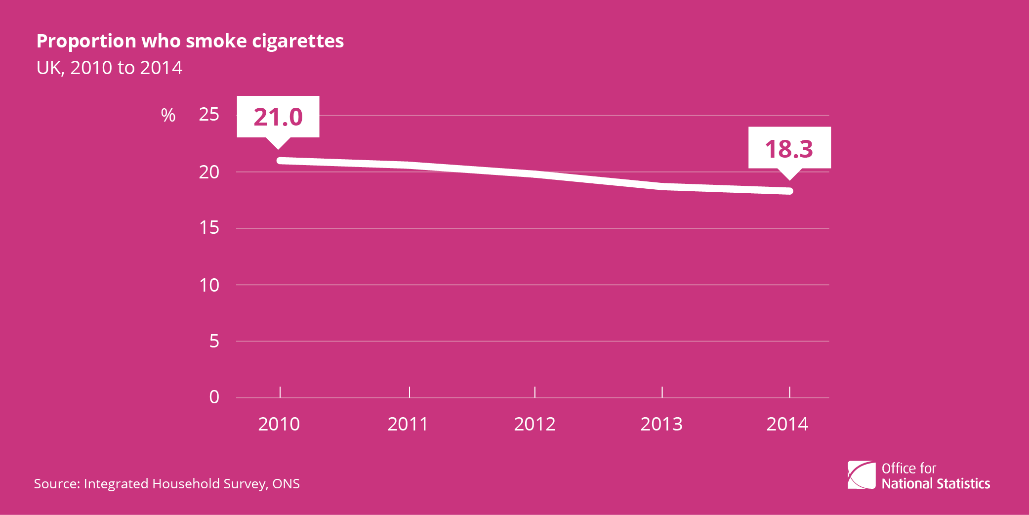 Four facts about smoking in the UK 2014