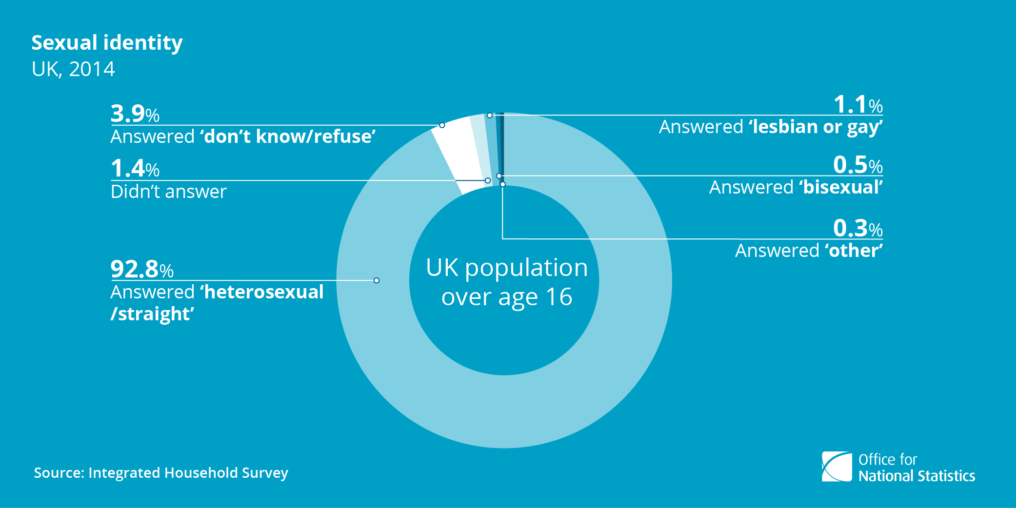 Sexual identity in the UK 2014