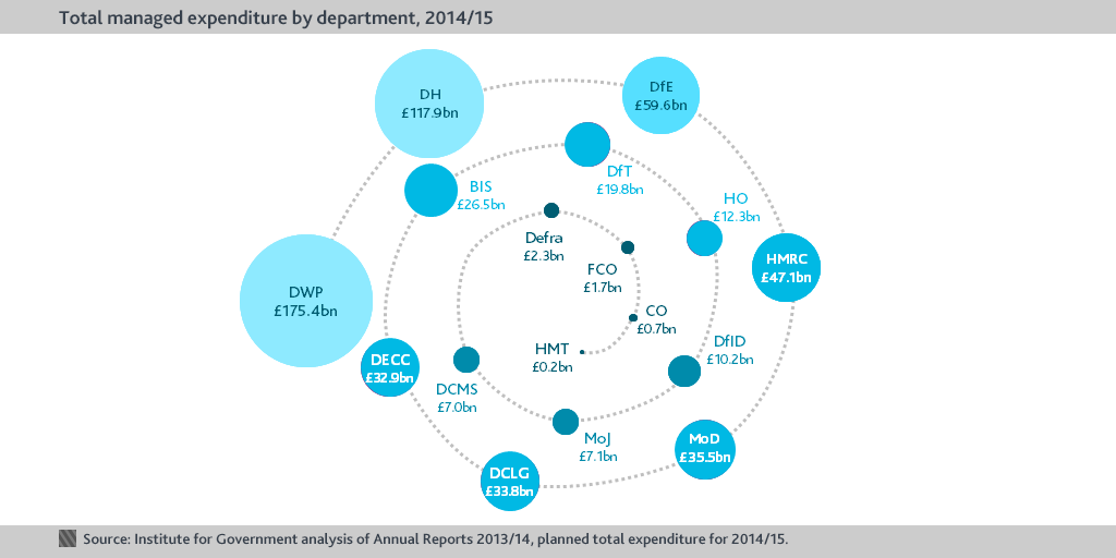 Whitehall Monitor 2015: the Coalition in 163 charts