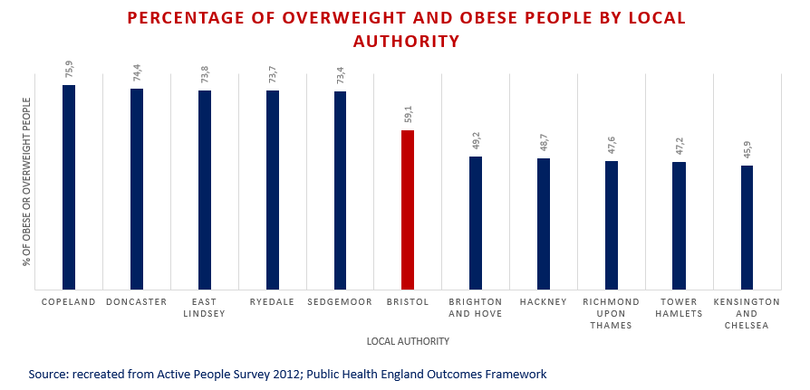 Bristol's Obesity Map