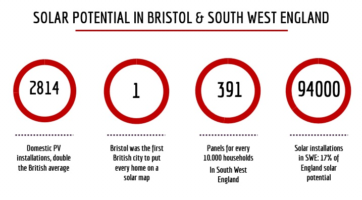 Bristol to generate as much solar energy as an average nuclear power station