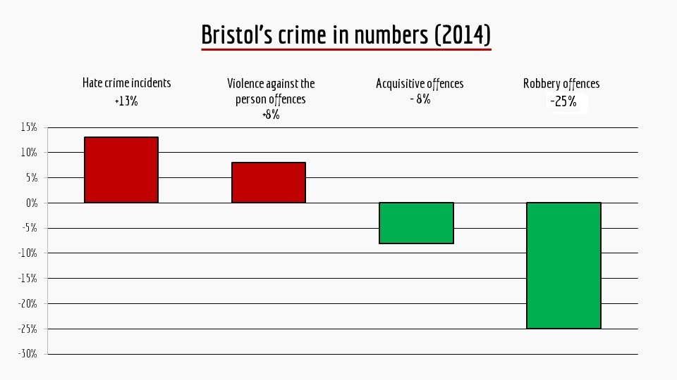 Safer and less careful: Bristolian's belief about crime in their city