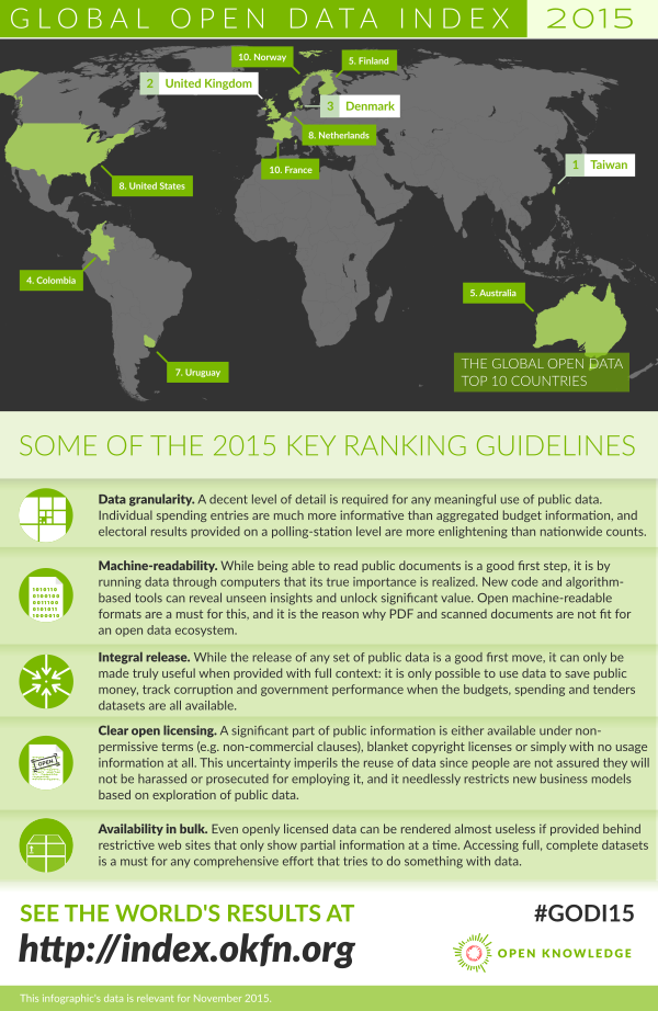 The Global Open Data Index 2015 is live – what is you country status?