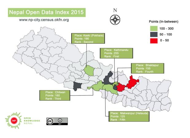 Nepal local Index visualisation