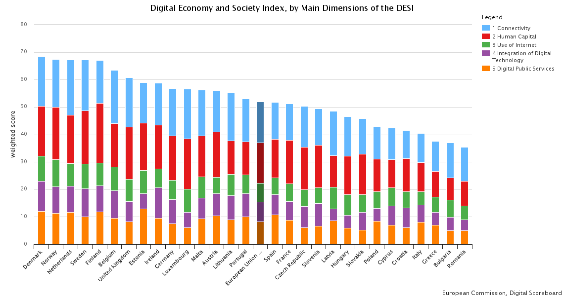 How digital is the UK? and why it needs projects like Bristol Is Open